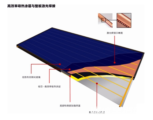 """""""海林高效平板式太阳能集热器""""入选自主创新产品"""